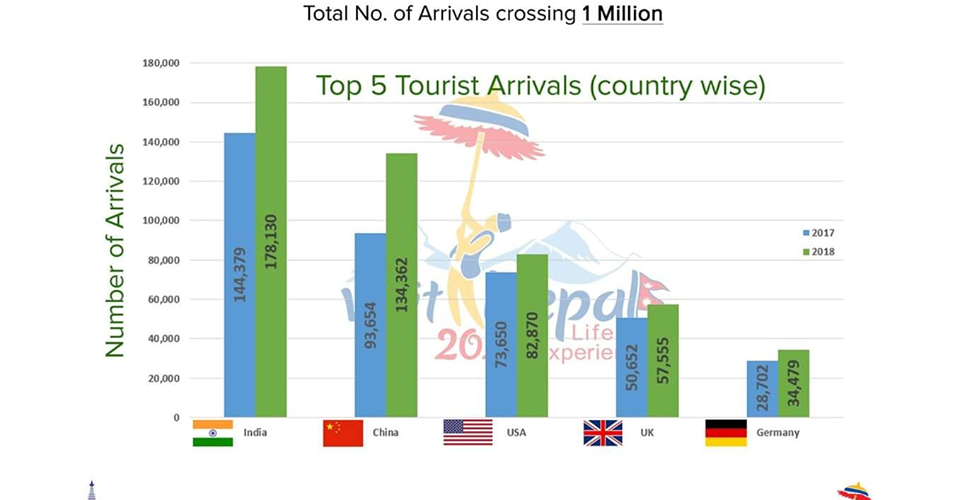 En million turister i Nepal